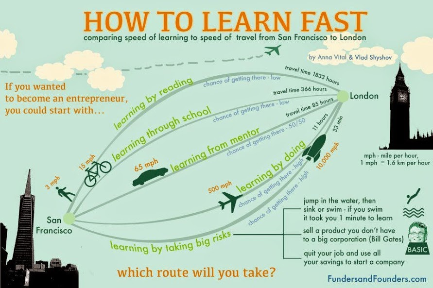 learn-fast-infographic