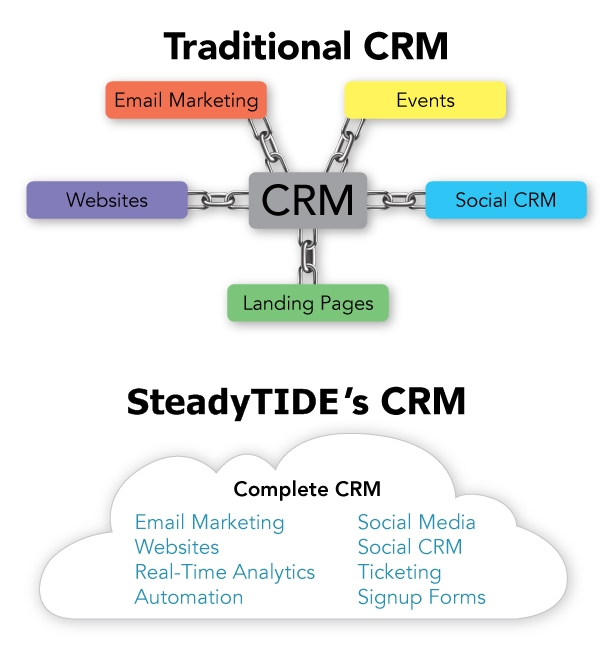 Complete CRM